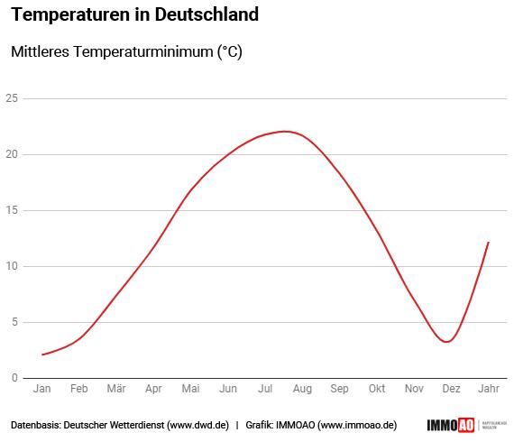 Wetter Infografik: Mittleres Temperaturmaximum
